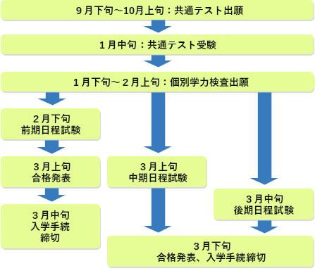 国公立大入試のスケジュール